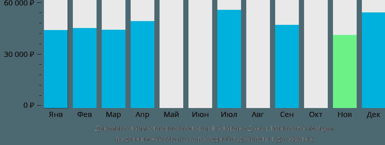 Динамика стоимости авиабилетов из Ростова-на-Дону в Манилу по месяцам