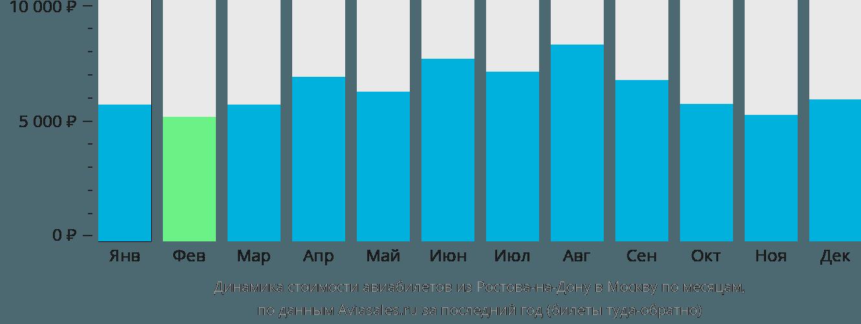 Динамика стоимости авиабилетов из Ростова-на-Дону в Москву по месяцам