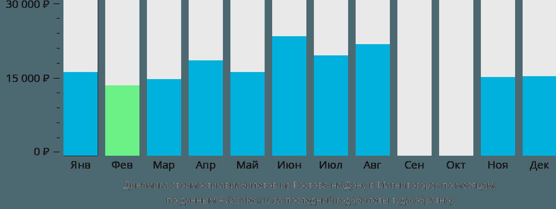 Динамика стоимости авиабилетов из Ростова-на-Дону в Магнитогорск по месяцам