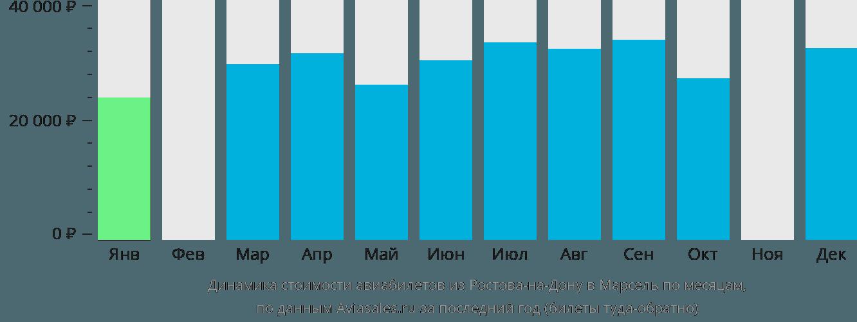Динамика стоимости авиабилетов из Ростова-на-Дону в Марсель по месяцам
