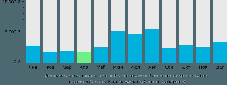 Динамика стоимости авиабилетов из Ростова-на-Дону в Минеральные воды по месяцам