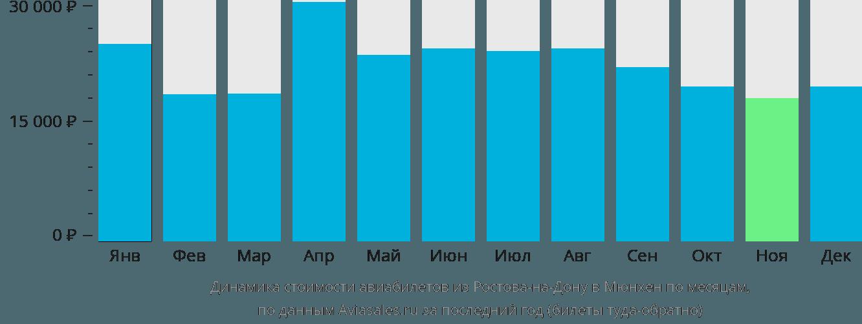 Динамика стоимости авиабилетов из Ростова-на-Дону в Мюнхен по месяцам