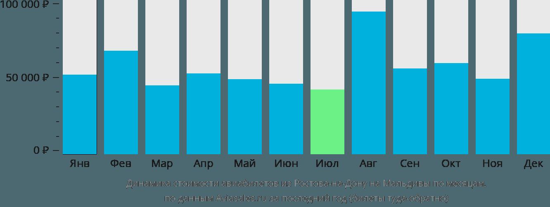 Динамика стоимости авиабилетов из Ростова-на-Дону на Мальдивы по месяцам
