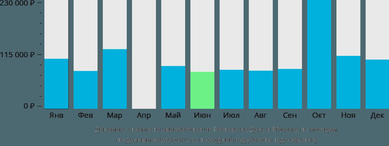Динамика стоимости авиабилетов из Ростова-на-Дону в Мексику по месяцам