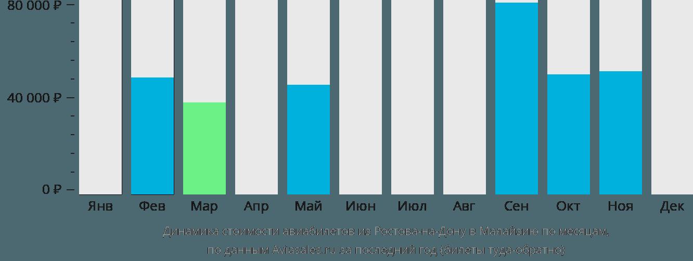 Динамика стоимости авиабилетов из Ростова-на-Дону в Малайзию по месяцам
