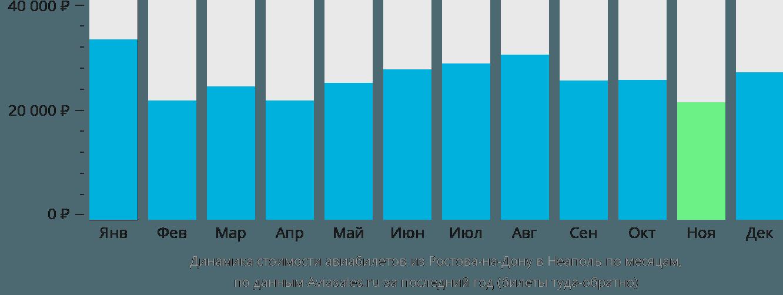 Динамика стоимости авиабилетов из Ростова-на-Дону в Неаполь по месяцам