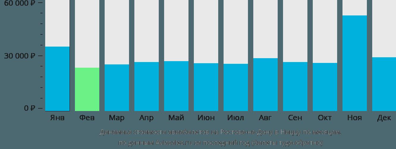 Динамика стоимости авиабилетов из Ростова-на-Дону в Ниццу по месяцам