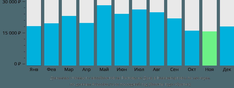 Динамика стоимости авиабилетов из Ростова-на-Дону в Нижневартовск по месяцам