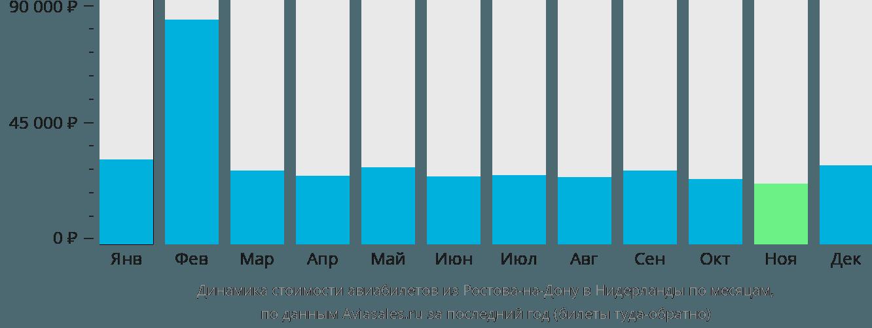 Динамика стоимости авиабилетов из Ростова-на-Дону в Нидерланды по месяцам
