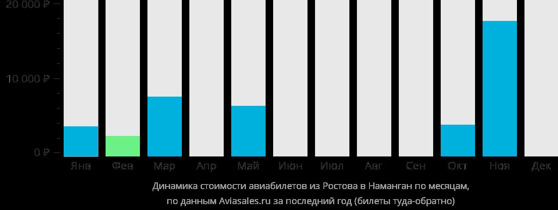 Динамика стоимости авиабилетов из Ростова-на-Дону в Наманган по месяцам