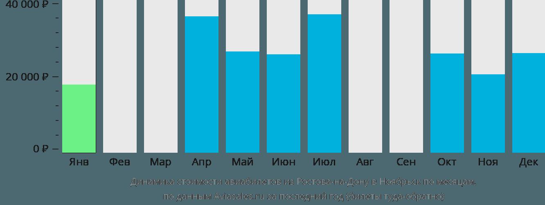 Динамика стоимости авиабилетов из Ростова-на-Дону в Ноябрьск по месяцам