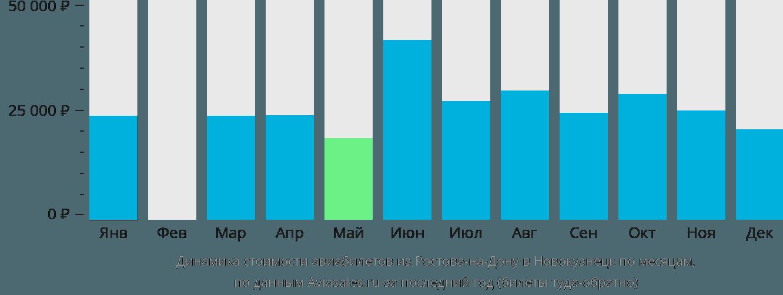 Динамика стоимости авиабилетов из Ростова-на-Дону в Новокузнецк по месяцам