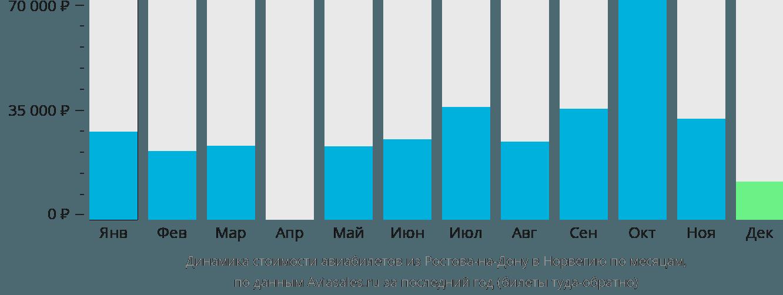 Динамика стоимости авиабилетов из Ростова-на-Дону в Норвегию по месяцам
