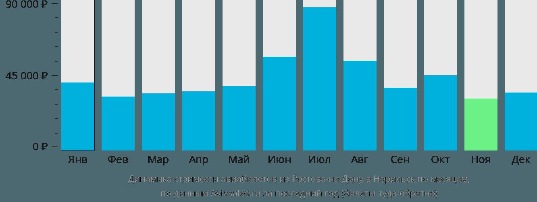 Динамика стоимости авиабилетов из Ростова-на-Дону в Норильск по месяцам