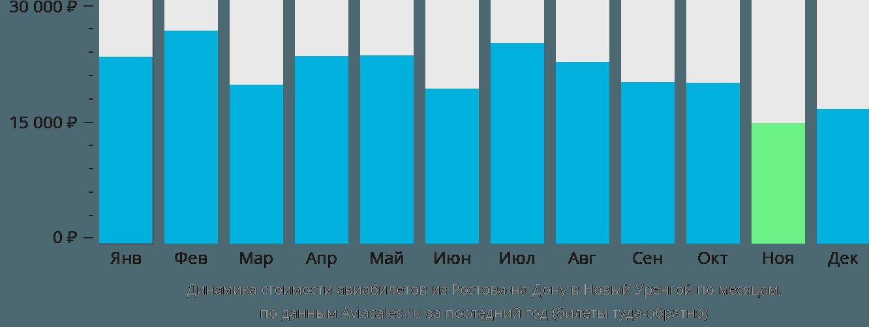 Динамика стоимости авиабилетов из Ростова-на-Дону в Новый Уренгой по месяцам