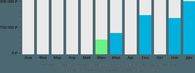 Динамика стоимости авиабилетов из Ростова-на-Дону в Новую Зеландию по месяцам