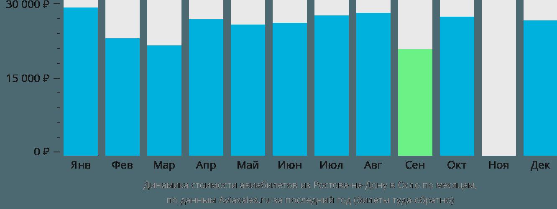 Динамика стоимости авиабилетов из Ростова-на-Дону в Осло по месяцам