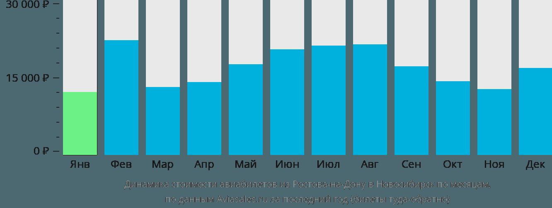 Динамика стоимости авиабилетов из Ростова-на-Дону в Новосибирск по месяцам