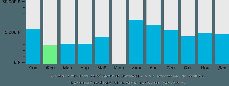 Динамика стоимости авиабилетов из Ростова-на-Дону в Петрозаводск по месяцам