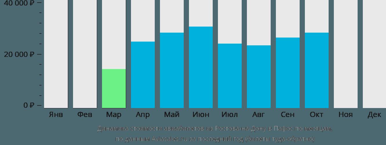 Динамика стоимости авиабилетов из Ростова-на-Дону в Пафос по месяцам