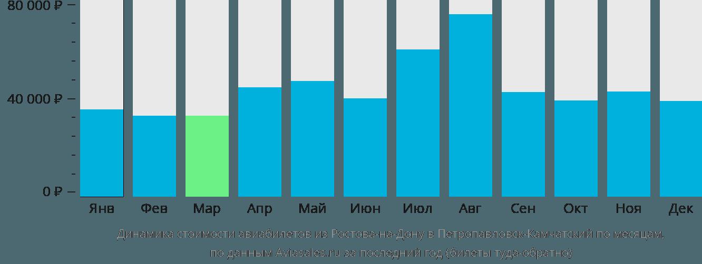 Динамика стоимости авиабилетов из Ростова-на-Дону в Петропавловск-Камчатский по месяцам