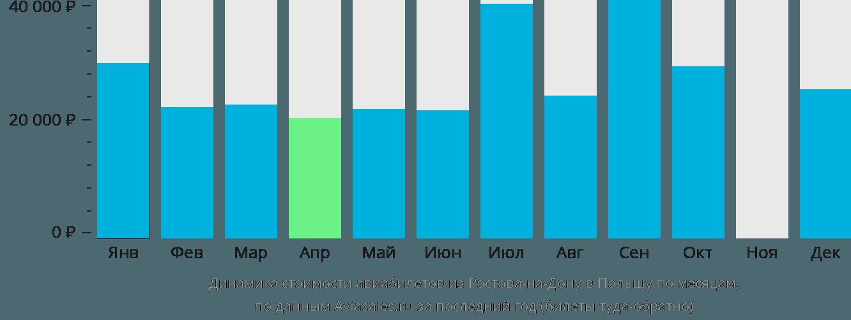 Динамика стоимости авиабилетов из Ростова-на-Дону в Польшу по месяцам