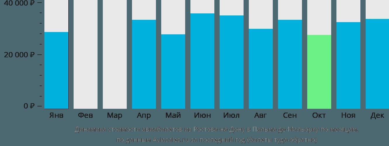 Динамика стоимости авиабилетов из Ростова-на-Дону в Пальма-де-Мальорку по месяцам