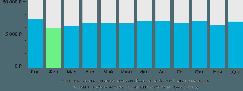 Динамика стоимости авиабилетов из Ростова-на-Дону в Прагу по месяцам