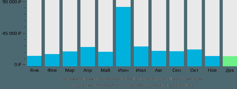 Динамика стоимости авиабилетов из Ростова-на-Дону в Пизу по месяцам