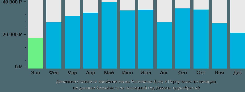 Динамика стоимости авиабилетов из Ростова-на-Дону в Португалию по месяцам