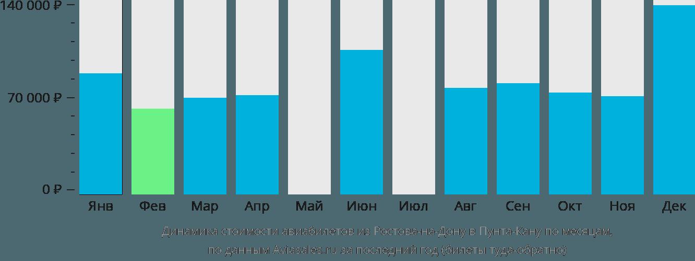 Динамика стоимости авиабилетов из Ростова-на-Дону в Пунта-Кану по месяцам