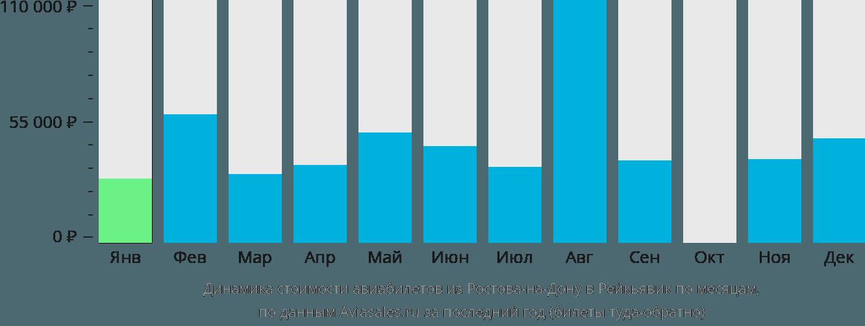 Динамика стоимости авиабилетов из Ростова-на-Дону в Рейкьявик по месяцам