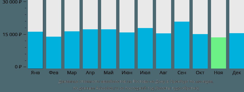 Динамика стоимости авиабилетов из Ростова-на-Дону в Оренбург по месяцам