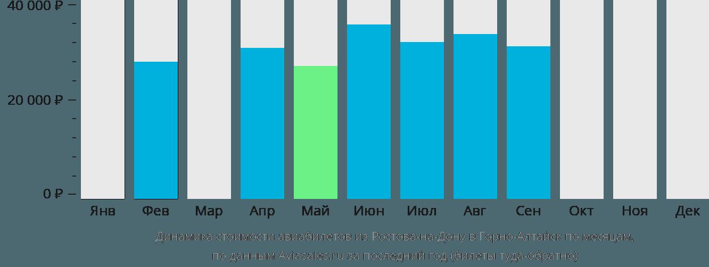 Динамика стоимости авиабилетов из Ростова-на-Дону в Горно-Алтайск по месяцам