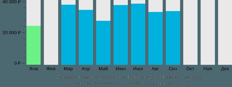 Динамика стоимости авиабилетов из Ростова-на-Дону в Римини по месяцам