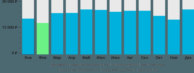 Динамика стоимости авиабилетов из Ростова-на-Дону в Рим по месяцам
