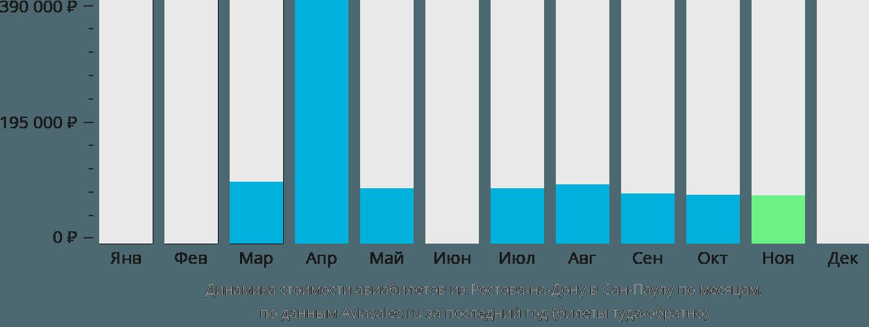 Динамика стоимости авиабилетов из Ростова-на-Дону в Сан-Паулу по месяцам