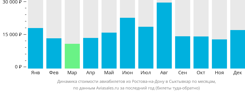 Динамика стоимости авиабилетов из Ростова-на-Дону в Сыктывкар по месяцам