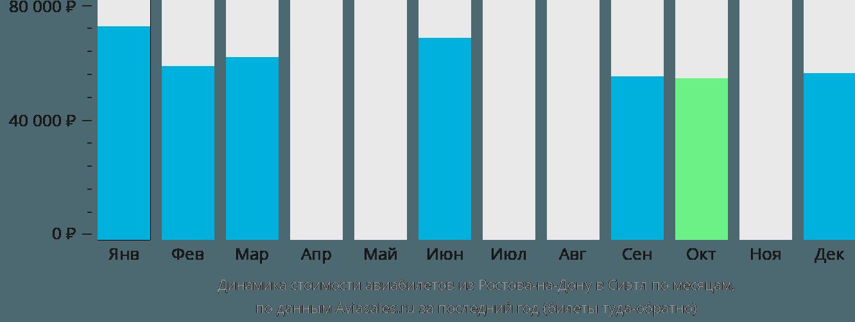 Динамика стоимости авиабилетов из Ростова-на-Дону в Сиэтл по месяцам