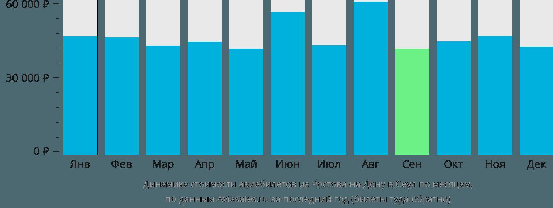 Динамика стоимости авиабилетов из Ростова-на-Дону в Сеул по месяцам