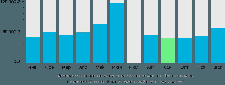 Динамика стоимости авиабилетов из Ростова-на-Дону на Маэ по месяцам
