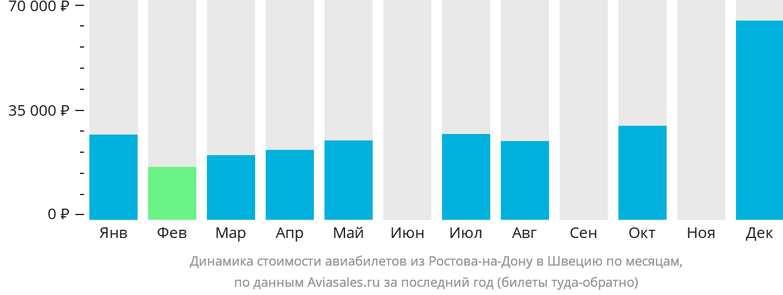 Динамика стоимости авиабилетов из Ростова-на-Дону в Швецию по месяцам