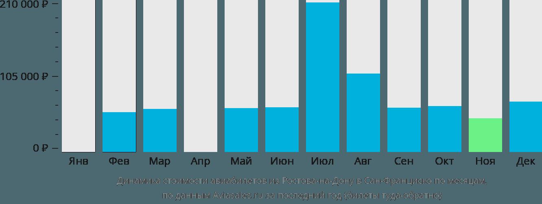 Динамика стоимости авиабилетов из Ростова-на-Дону в Сан-Франциско по месяцам