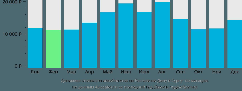 Динамика стоимости авиабилетов из Ростова-на-Дону в Сургут по месяцам