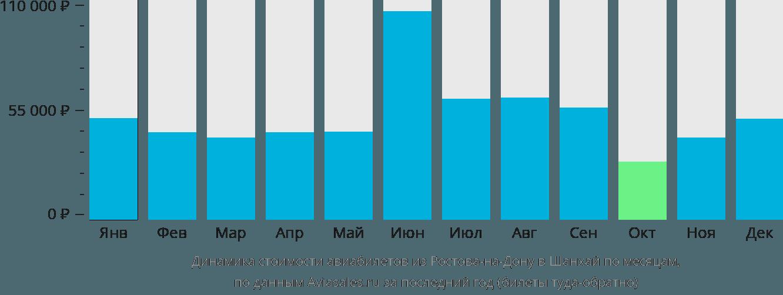Динамика стоимости авиабилетов из Ростова-на-Дону в Шанхай по месяцам