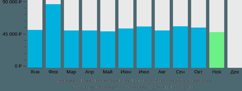 Динамика стоимости авиабилетов из Ростова-на-Дону в Сингапур по месяцам