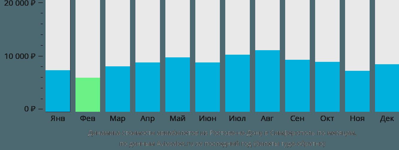 Динамика стоимости авиабилетов из Ростова-на-Дону в Симферополь по месяцам