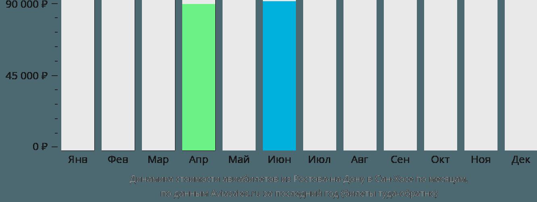 Динамика стоимости авиабилетов из Ростова-на-Дону в Сан-Хосе по месяцам