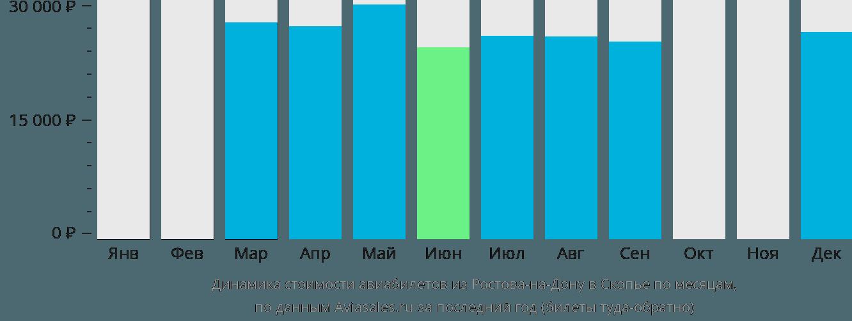 Динамика стоимости авиабилетов из Ростова-на-Дону в Скопье по месяцам