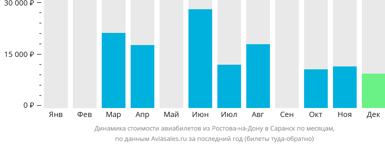 Динамика стоимости авиабилетов из Ростова-на-Дону в Саранск по месяцам
